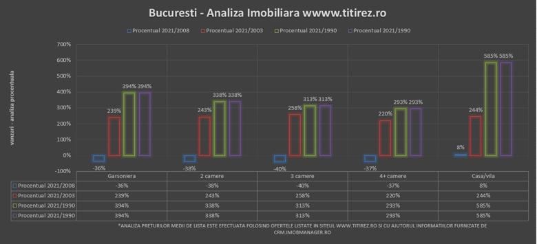 vanzari-procent